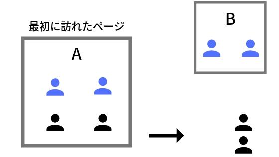 直帰率の図