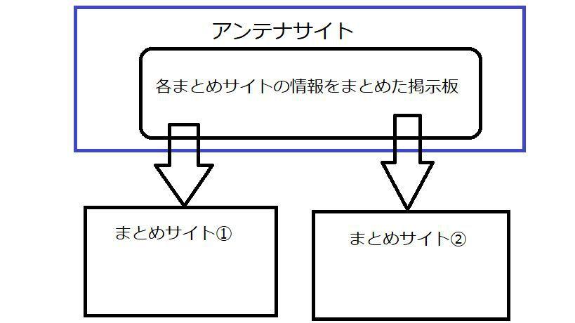 アンテナサイトの図解
