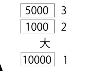 【スッキリ謎解きゲーム】 問題68の攻略