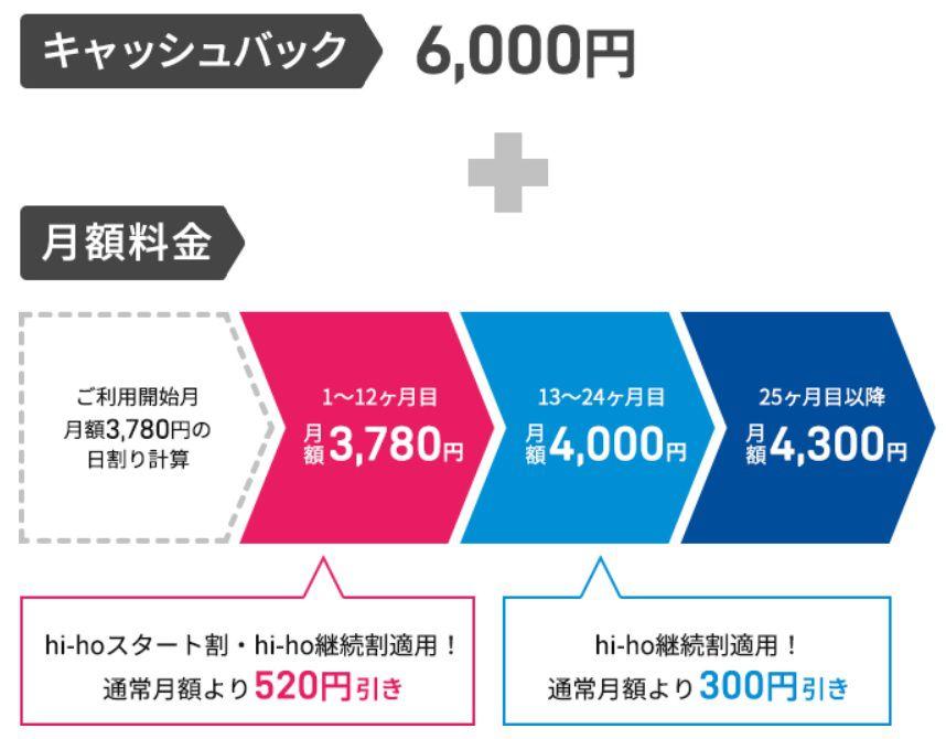 """hi-ho WiMAX ギガ放題プラン""のキャッシュバック特典"