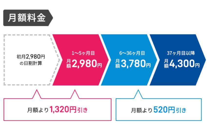 """""""hi-ho WiMAX ギガ放題プラン""""の月額割引特典"""