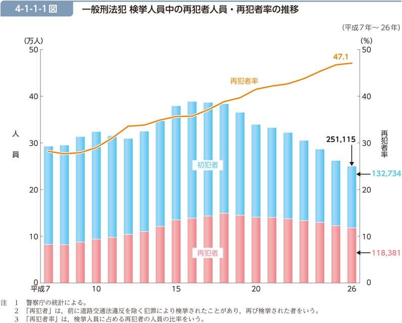 日本の再犯率が上がってる?その原因は?